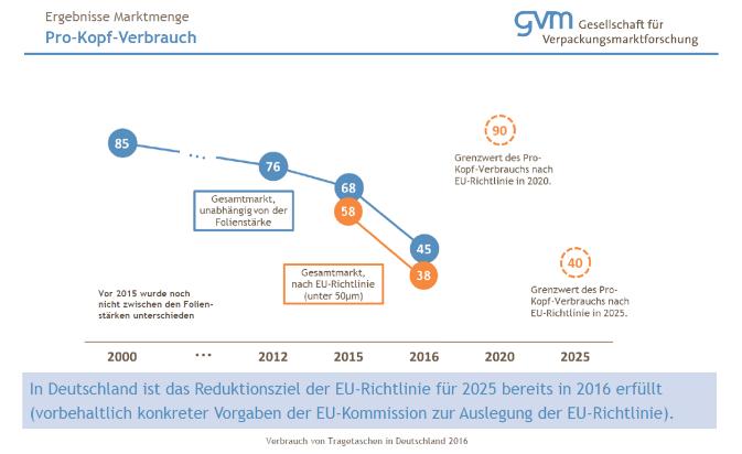 Verbrauch von Plastiktüten in Deutschland
