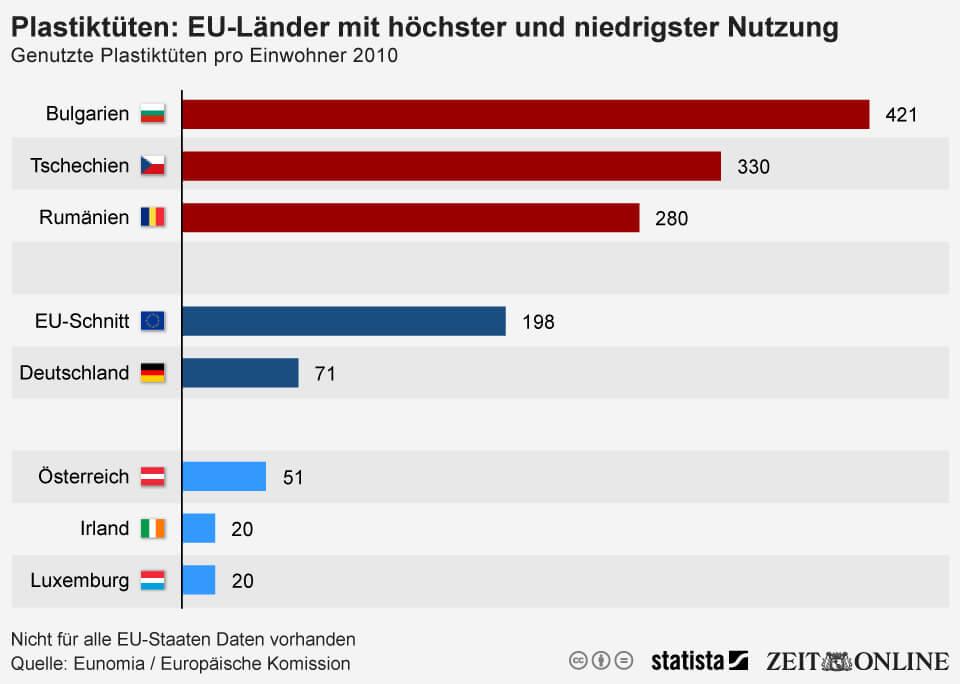 Infografik Verbrauch von Plastiktüten ausgewählter EU-Länder