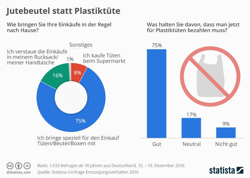 Wie bribngen deutsche Verbraucher Ihre Einkäufe nach Hause.